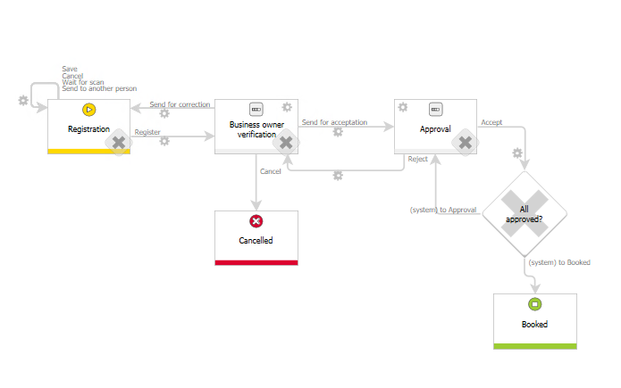 The image shows the Invoice approval workflow