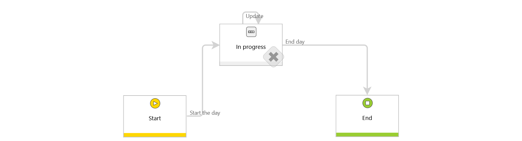 The image shows the workflow diagram